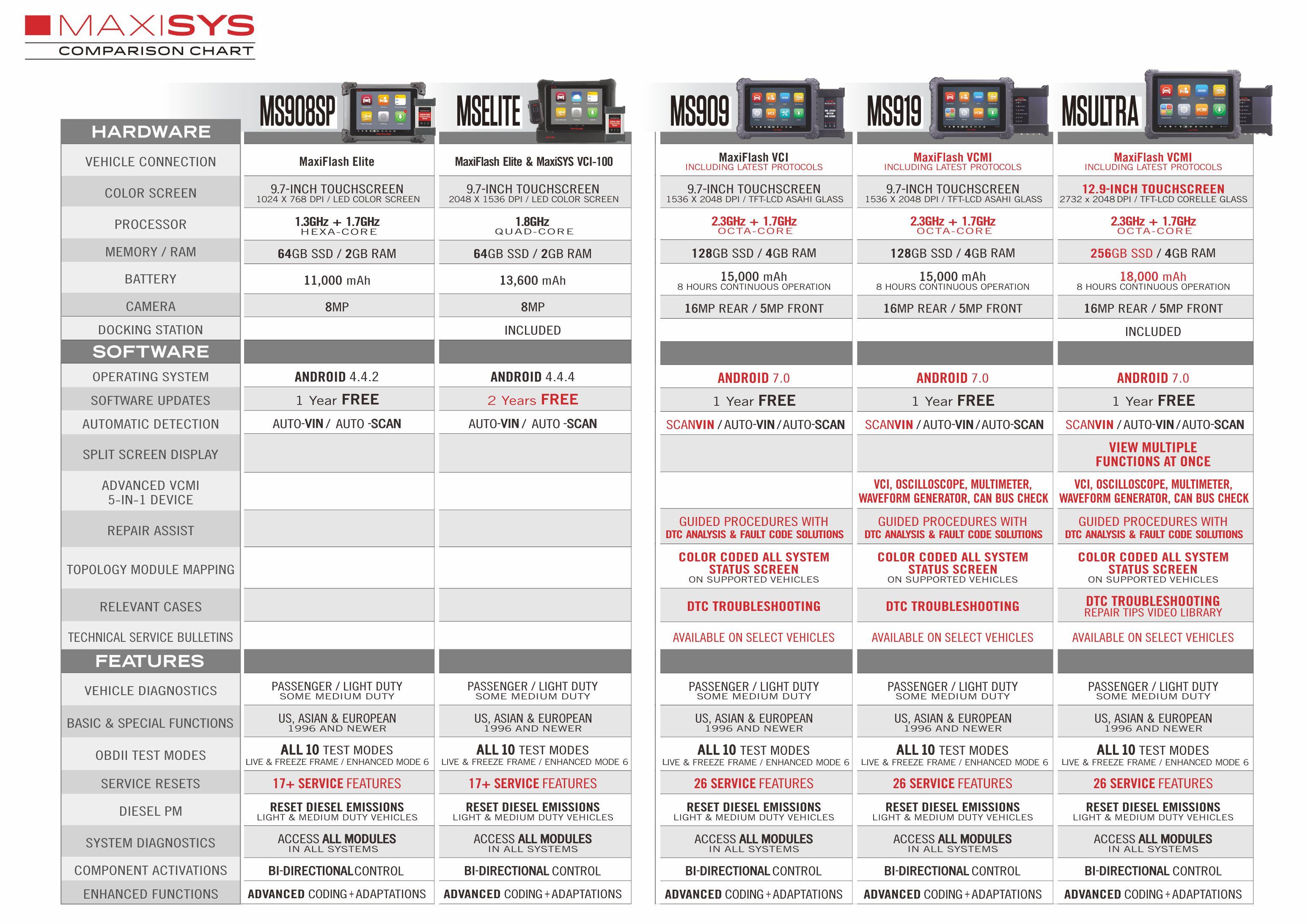 Vergleich-MaxiSys-Ger-te